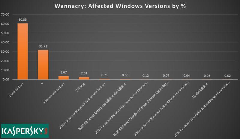 Wanacry stats